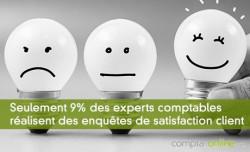 Seulement 9% des experts comptables réalisent des enquêtes de satisfaction client