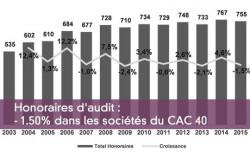 Honoraires d'audit : - 1.50% dans les sociétés du CAC 40